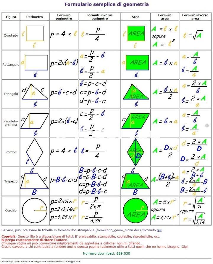 Formulario di geometria piana