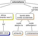 Colonialismo nel Novecento Mappa concettuale