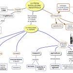 RIVOLUZIONE INDUSTRIALE MAPPA CONCETTUALE
