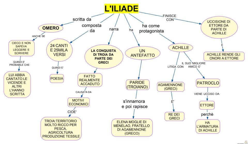 ILIADE MAPPA CONCETTUALE