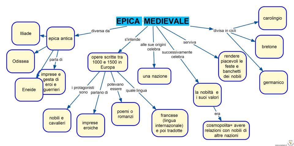 EPICA MEDIEVALE E CICLI MAPPA CONCETTUALE