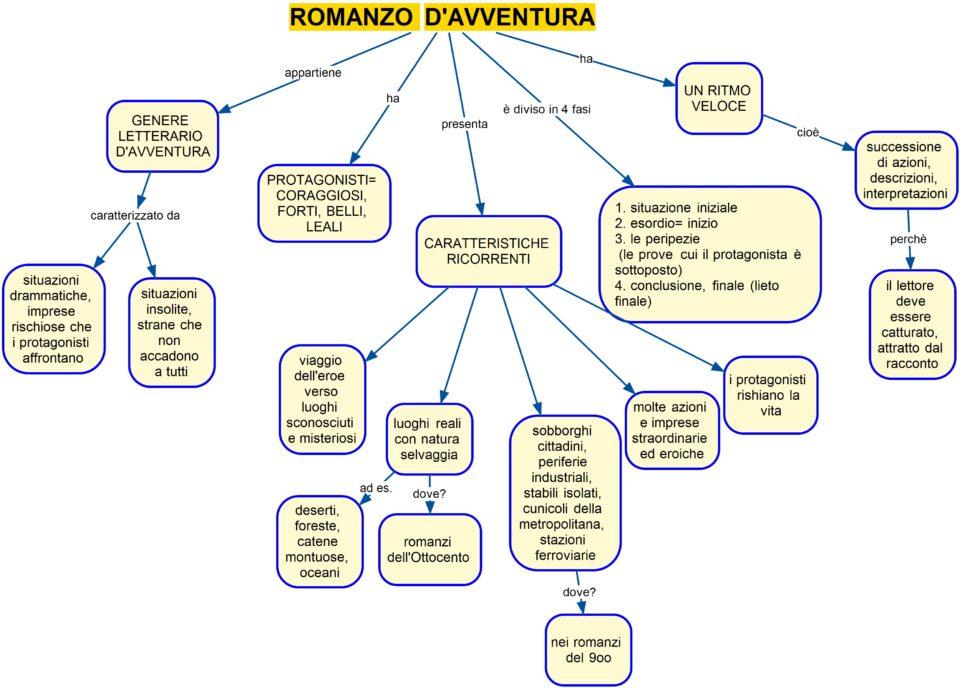 ROMANZO D'AVVENTURA MAPPA CONCETTUALE